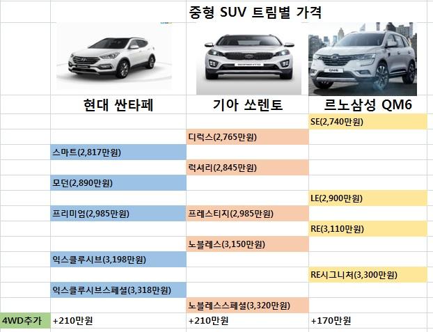 중형 SUV 트림별 가격