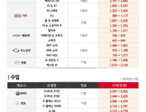 SK엔카닷컴, 그랜저 HG, BMW 5시리즈 가격 소폭 상승